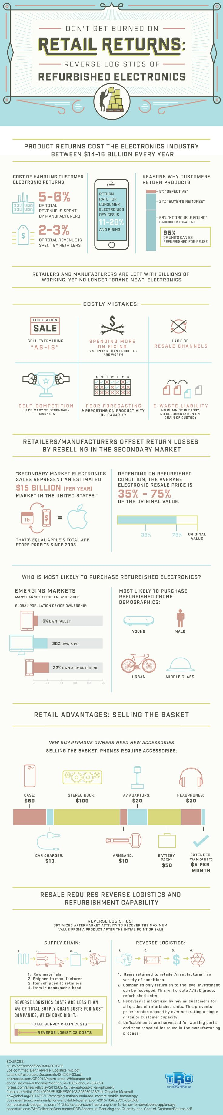 Reverse Logistics of Refurbished Electronics [Infographic]