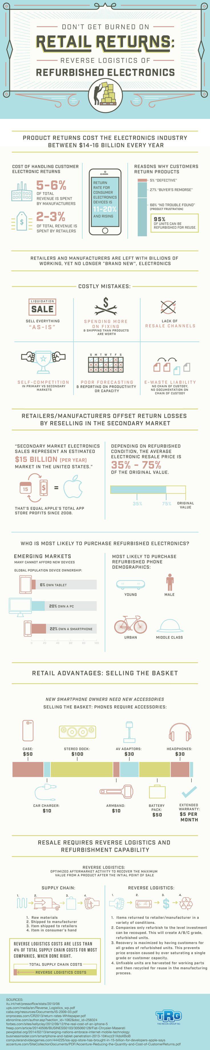 Reverse Logistics of Refurbished Electronics