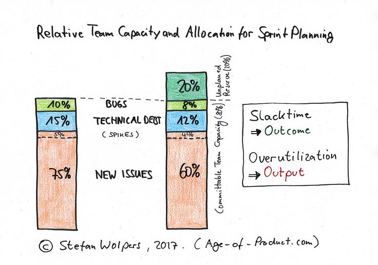 28 Product Backlog Refinement Anti-Patterns: The importance of slack time in capacity planning