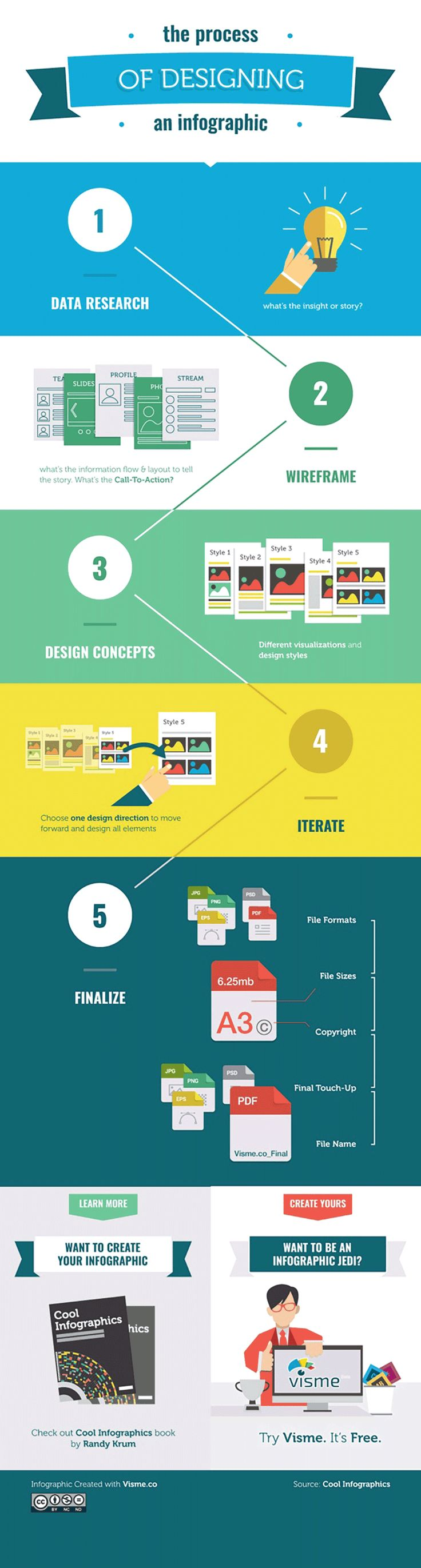 Would you like to designing your own infographic a try? This infographic helps you with you creation process. #infographic #design #process