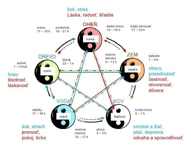 poradca Feng shui: Praktický pentagram