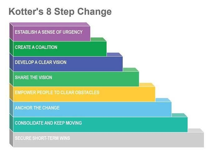 Kotters 8 Step Process: Identifying Important Elements to Successful Organisational Change