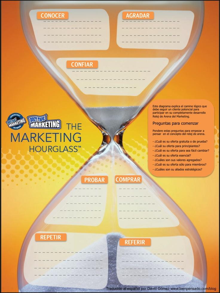 El Reloj de Arena del Mercadeo. Proceso lógico y secuencial para atraer clientes potenciales, convertirlos en clientes y en generadores permanentes de negocios. Concepto para construir credibilidad y confianza como requisito para lograr una venta, desarrollado por Duct Tape Marketing.