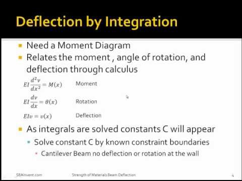 Strength of Materials: Beam Deflection - YouTube