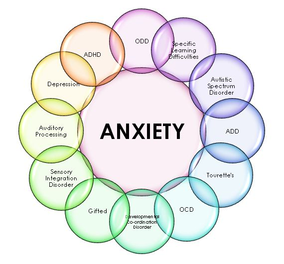 Anxiety Disorders: Types, Symptoms and Treatment of Anxiety Disorders
