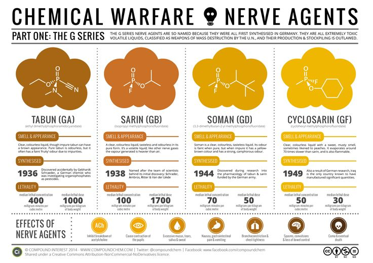 Today's graphic looks again at the darker side of chemistry, after the previous post on the various chemical agents used in World War 1. The present day spectre of chemical warfare is largely…