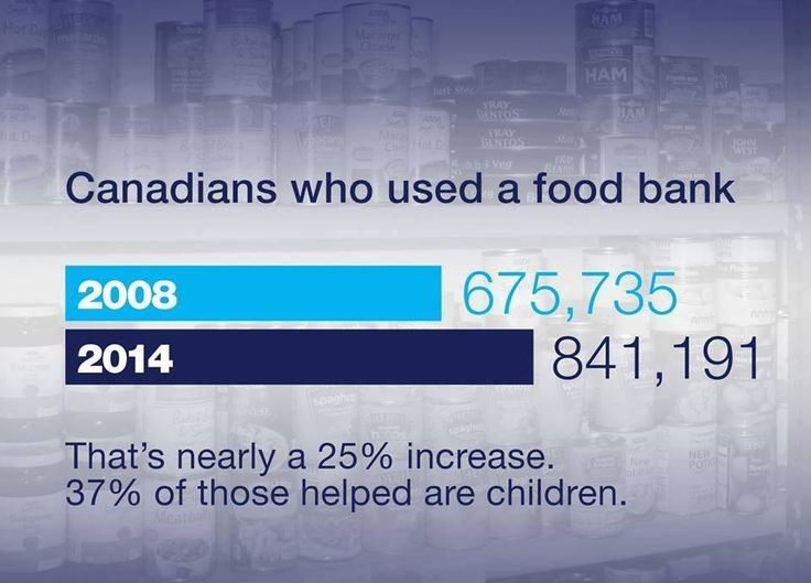 In Stephen Harper's Canada, food bank demand is rising and 37% of users are children: http://www.ctvnews.ca/canada/food-bank-demand-rising-37-of-users-are-children-report-1.2085599… #cdnpoli