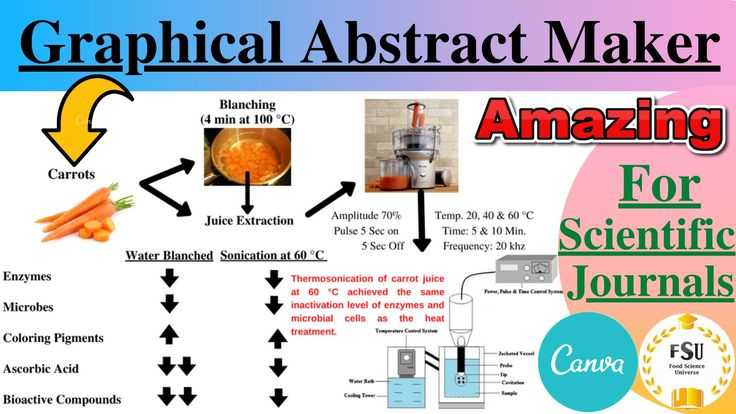 Online Graphical Abstract Maker For Scientific Journals Scientific Journal Scientific Helpful Hints