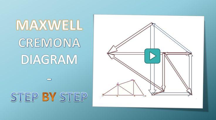 Metoda Cremony krok po kroku. Metoda Cremony dla twojego zadania tutaj: www.gruparectan.com