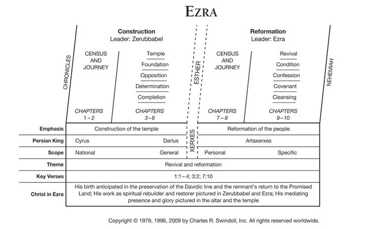 Book of Ezra Overview - Insight for Living Ministries