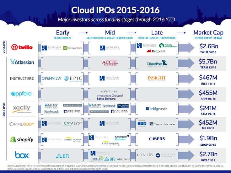 Bessemer made investments in five of the last eight cloud tech IPOs