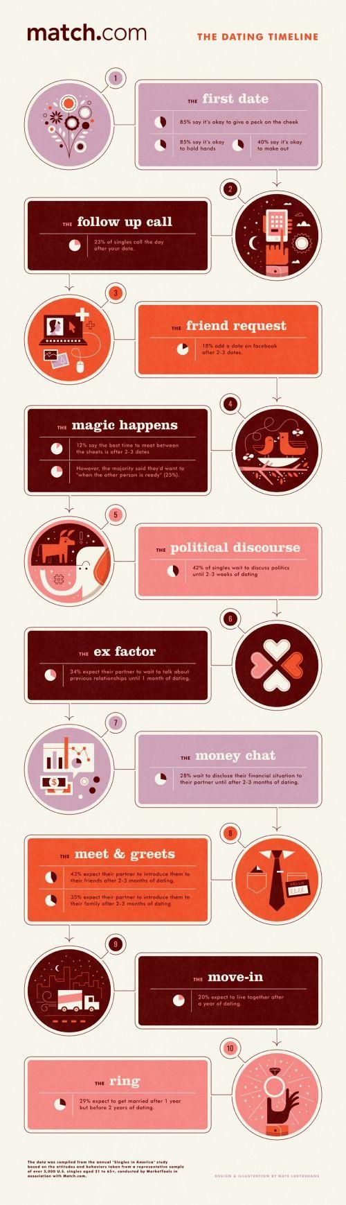 Nate Luetkehans awesome infographic