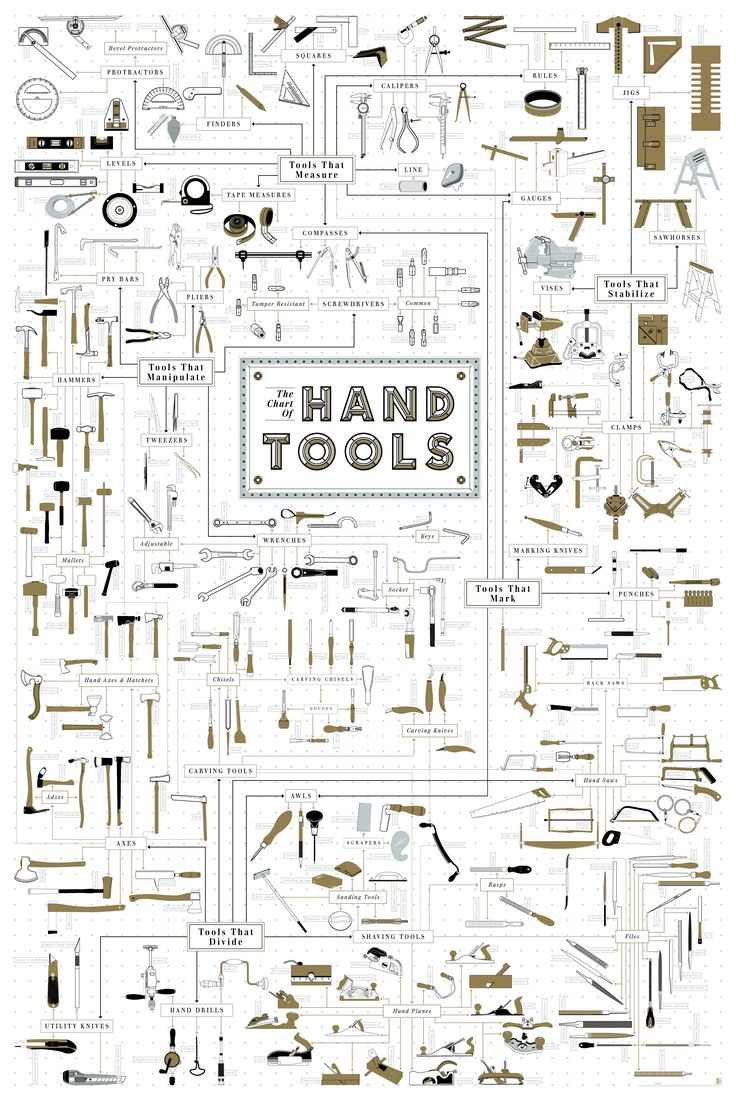 The Hand Tool Family Tree [Infographic] | Popular Science