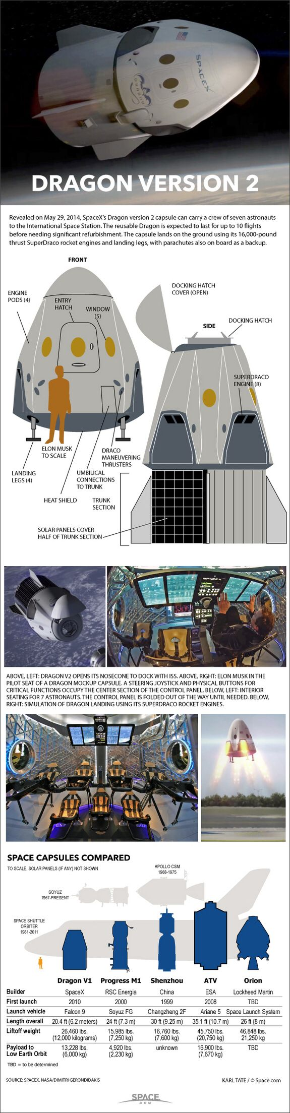 SpaceX's manned Dragon space capsule is a private spacecraft designed to carry seven astronauts on missions to and from low-Earth orbit. The Dragon spacecraft is a gumdrop-shaped capsule powered by two solar arrays. It is a crewed version of the robotic Dragon spacecraft developed by SpaceX (Space Exploration Technologies) of Hawthorne, Calif.