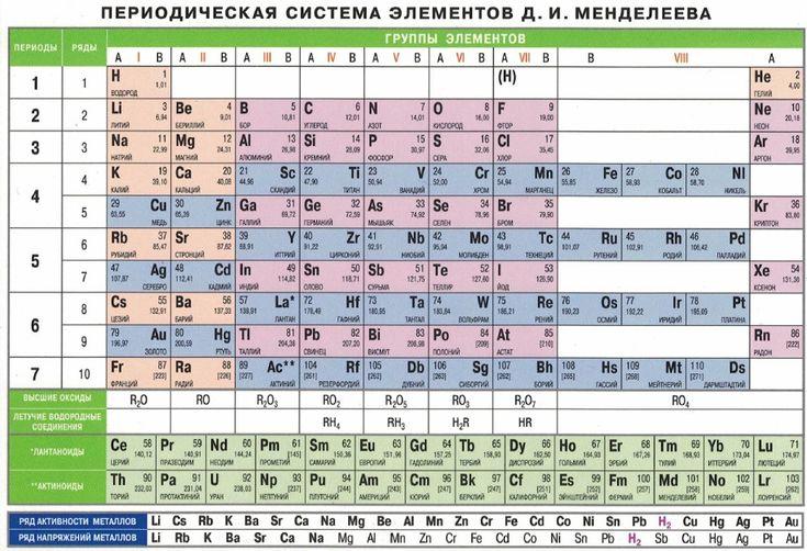 Периодическая система Менделеева. Ряд активности металлов. Ряд напряжений металлов. Высшие оксиды. Летучие водородные соединения
