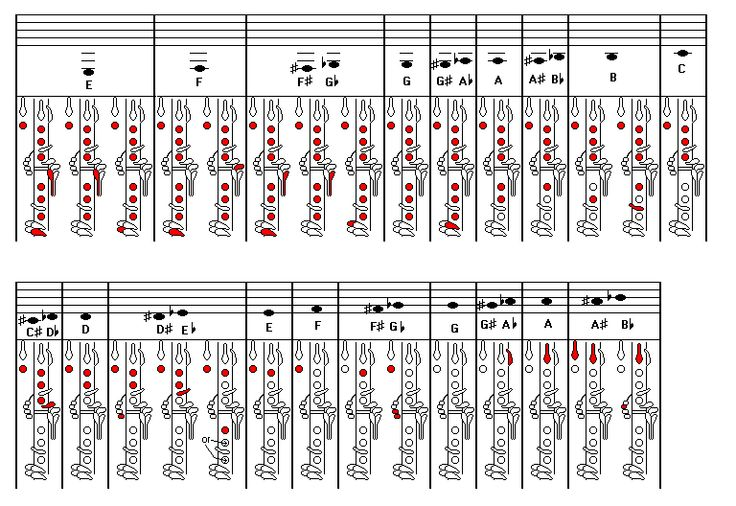 B flat fingering chart Music my Pinterest