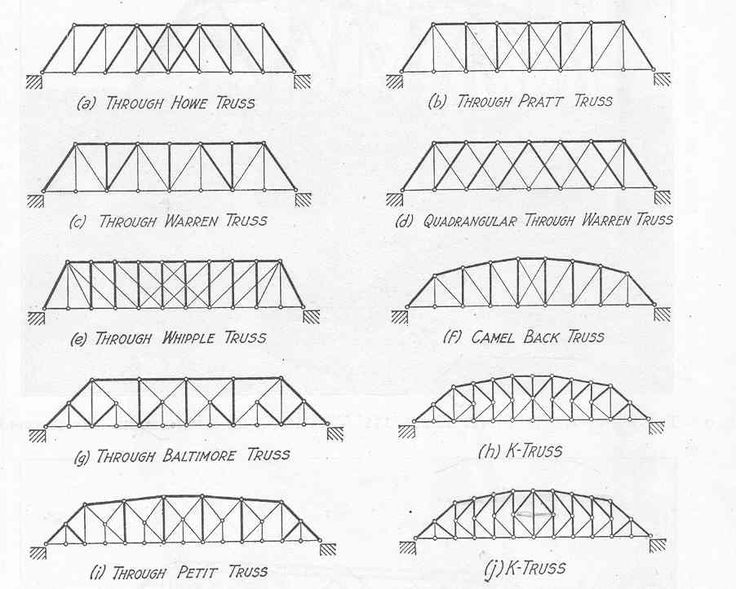 26 best Spaghetti Bridge Designs images on Pinterest