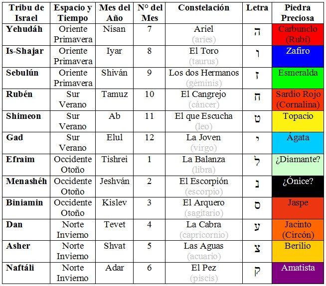 reyes de israel y juda pdf