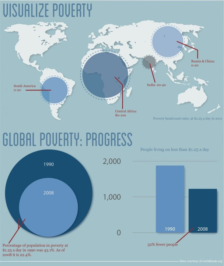how does poverty affect worldwide development The beijing declaration and platform for action, adopted by 189 member states in 1995, reflects the urgency around women and poverty by making it the first of 12 critical areas of concern actions under any of these, whether education, the environment, and so on, help women build better lives.
