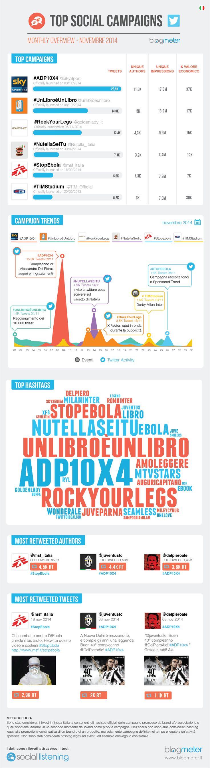 #Top Social Campaigns: Le migliori campagne Twitter italiane di cicembre 2014  http://www.blogmeter.it/social-campaigns/