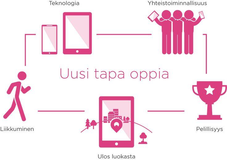 Seppo on verkossa toimiva ohjelma, jolla voit luoda oman oppimispelin. Se toimii kaikilla kouluasteilla esikoulusta yliopistoon.