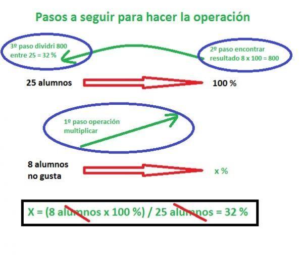 Cómo calcular un porcentaje - 4 pasos - unComo