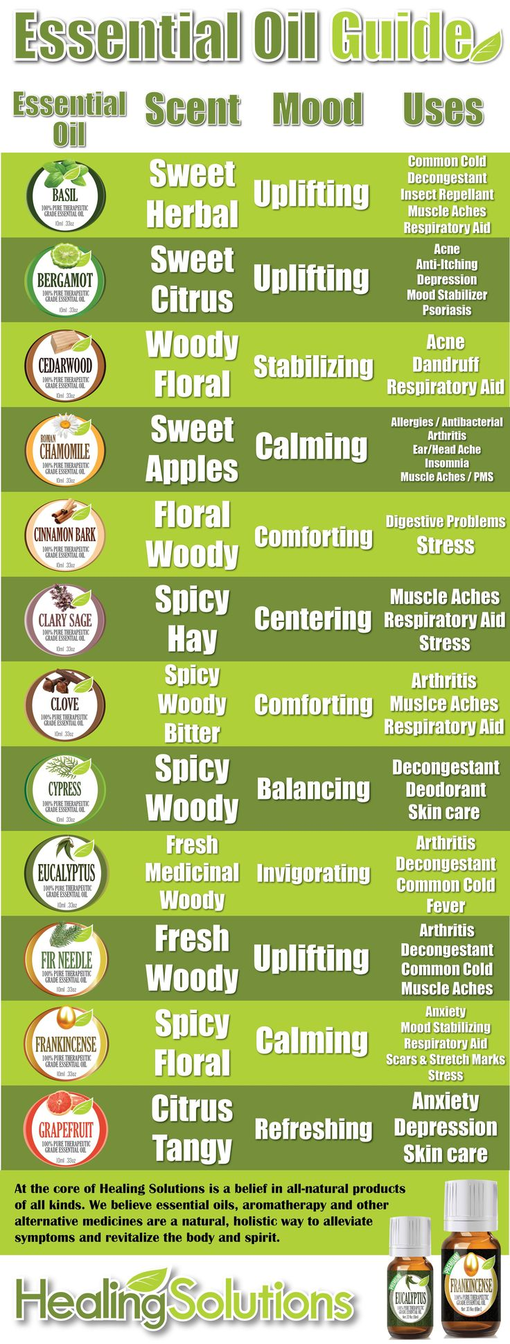 How do you use essential oils? This is part one of the Healing Solutions two part guide to using 25 of our most popular essential oils! Learn more about Healing Solutions and our oils on our website: http://healingsolutions.com/  *Not for internal use