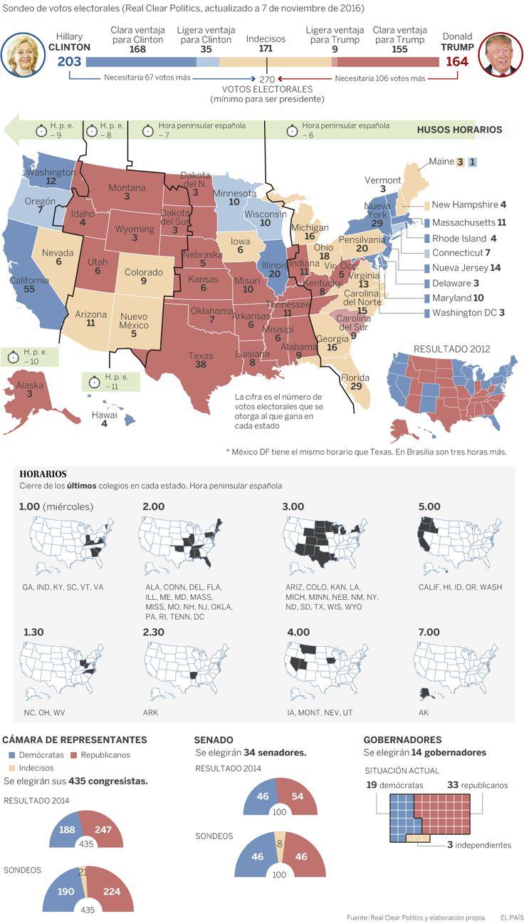 Guía para seguir las elecciones de Estados Unidos 2016, vía @el_pais