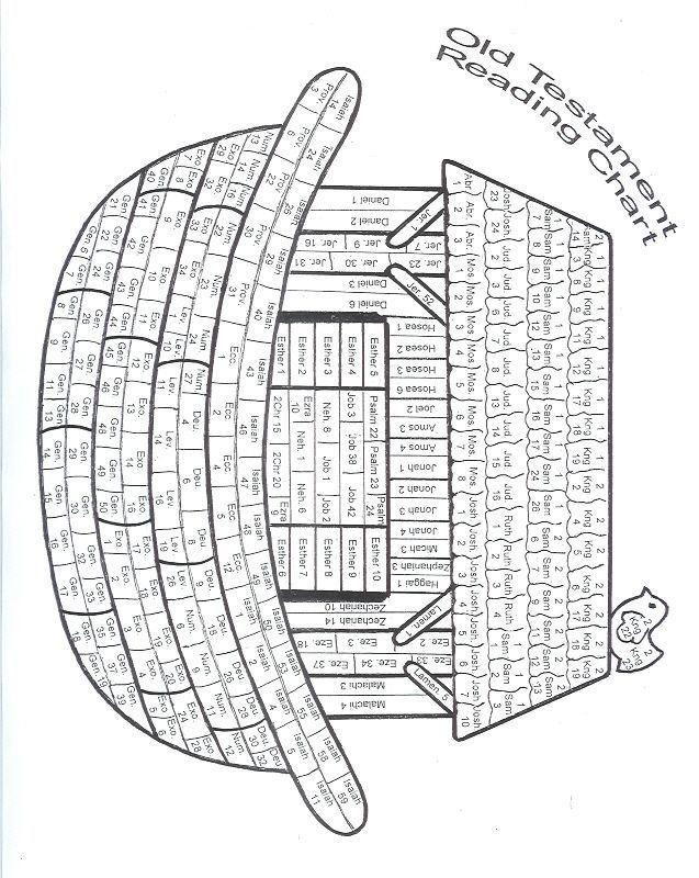 new testament reading chart - Google 検索