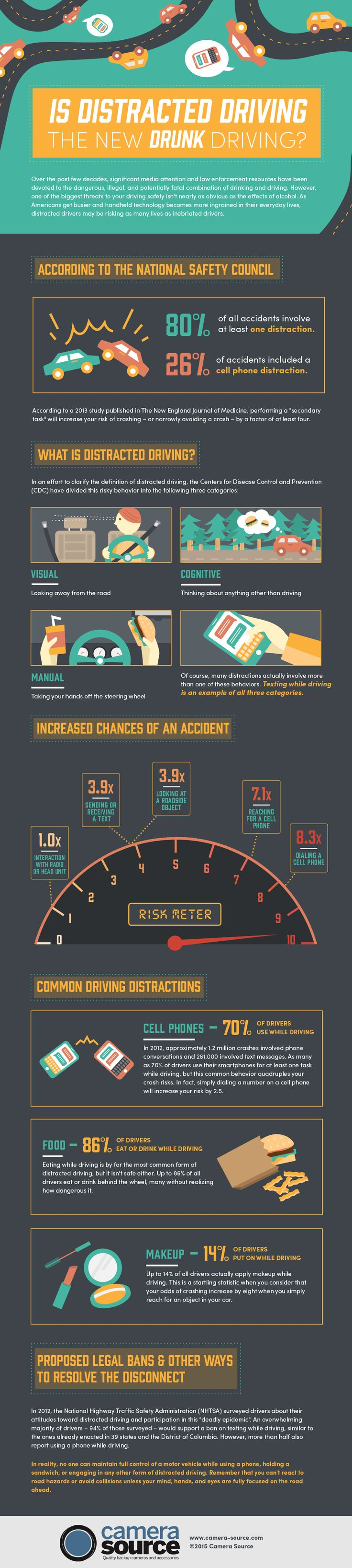 Is distracted driving the new drunk driving infographic