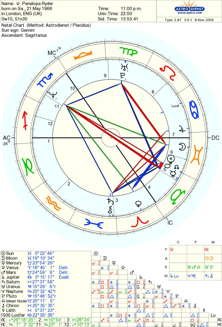 Free 13 sign natal chart free astrology birth chart create one free 13 sign natal chart free in depth natal horoscope natal nvjuhfo Image collections