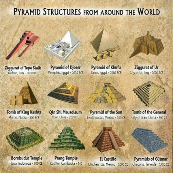 pyramids....