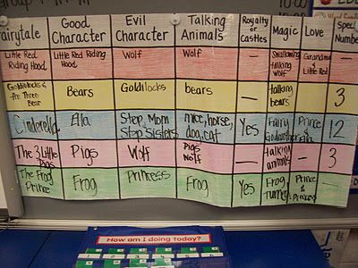 Lots of fairy Tale ideas with focus on Little Red Riding Hood, Three Bears, Cinderella, The Frog Prince, and Three Pigs....want to remember this chart to make when we are going over fairytales good chart making.