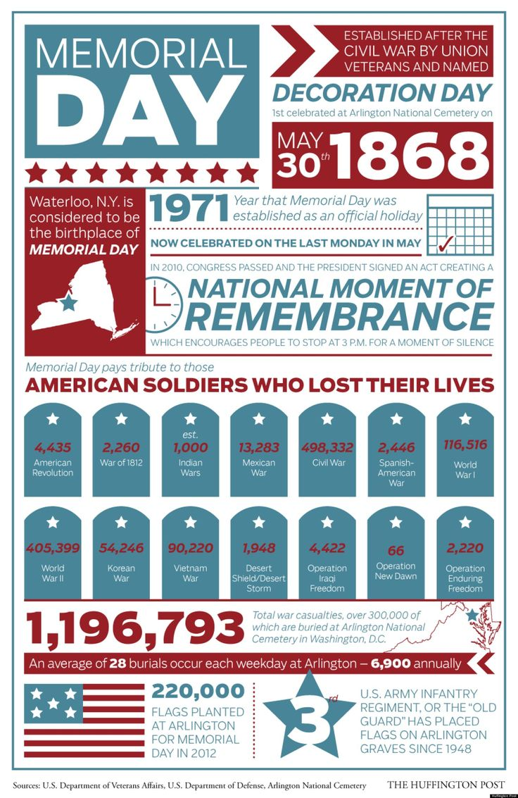 LOOK: Why We Celebrate Memorial Day - A great infographic from the wonderful people at the Huffington Post