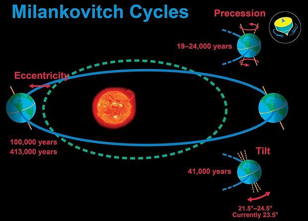 Milankovitch cycles refer to long term variations in the orbit of the Earth which result in changes in climate over periods of hundred of thousands of years and are related to ice ages cycles.