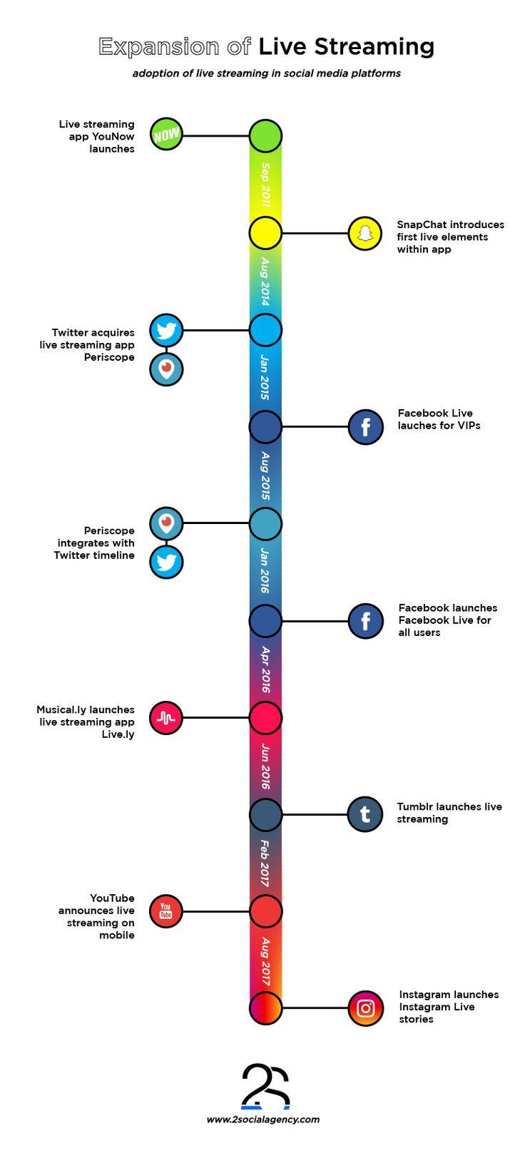 #LiveStreaming #SocialMedia #2Social #2SocialAgency #Inforgraphic