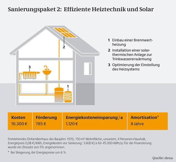 amortisation,solarthermie