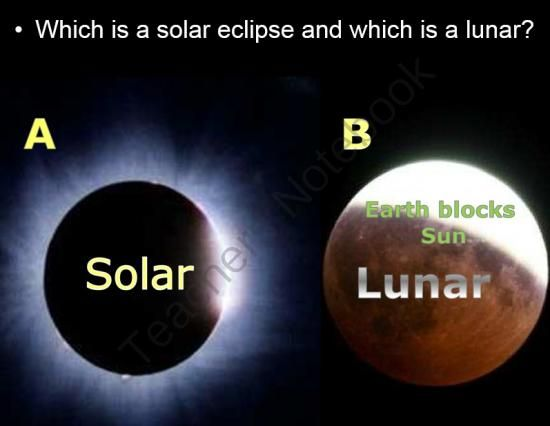 Solar and Lunar Eclipse PowerPoint and Lesson Bundle from Science from Murf on TeachersNotebook.com -  (130 pages)  - Students view a PowerPoint presentation about solar and lunar eclipses, make a sun dial, and much more.  This lesson in a part of my Astronomy Unit
