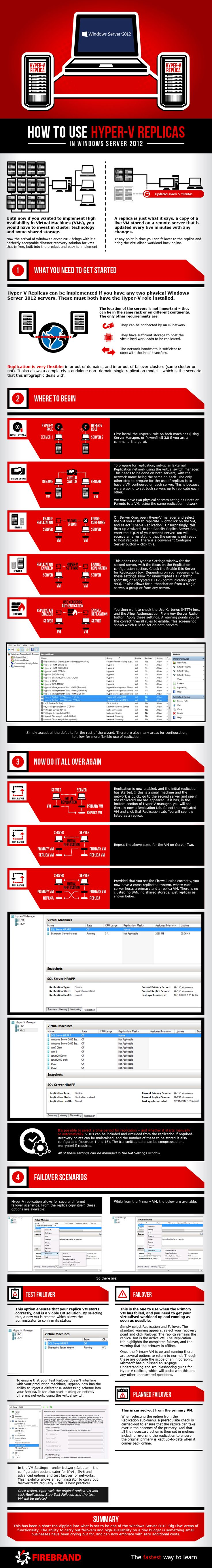 In this Windows Server 2012 Infographic we take a look at how to use Hyper-V Replicas. Hyper-V forms one of the five big new features released with Wi