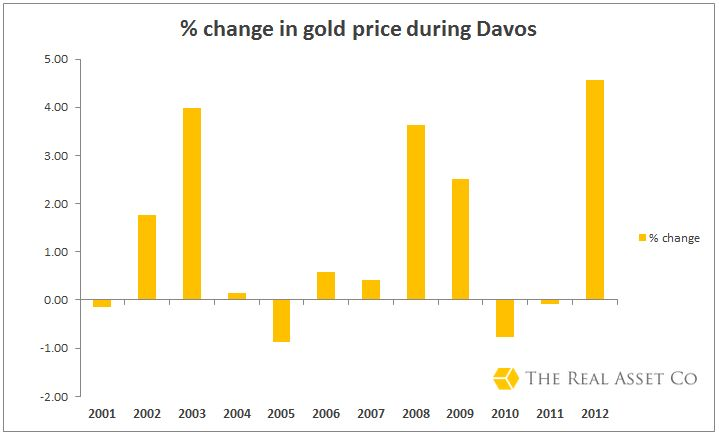 Davos, what does it do for global confidence? Gold investment boffins The Real Asset Company find out!