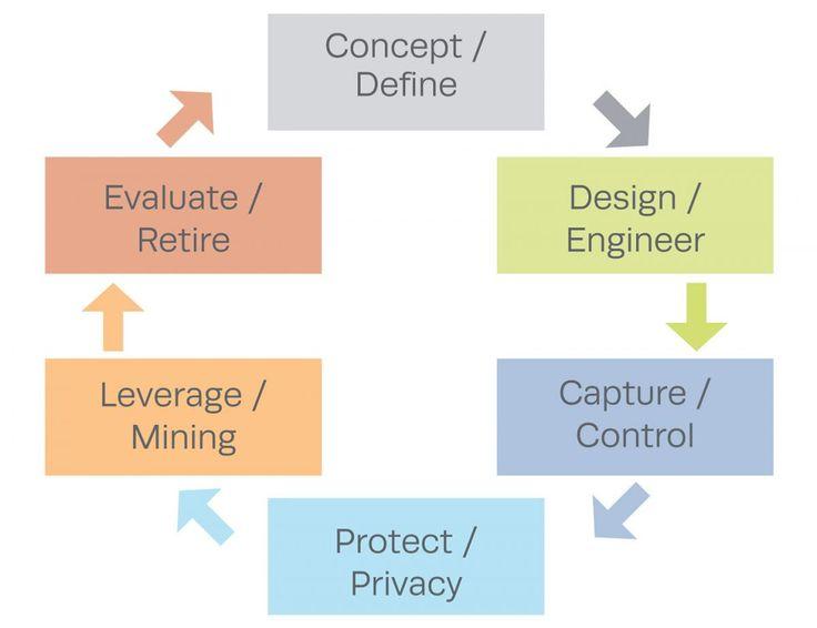 11 best Data Governance images on Pinterest Open data, Big data - datapower resume