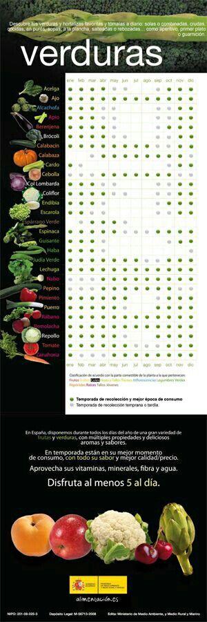 Calendario estacional de las verduras,  para saber cuando es el momento de consumir las verduras.