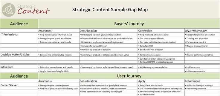 Map the Gap u2014 Strategic Content Content Audits Pinterest - sample gap analysis