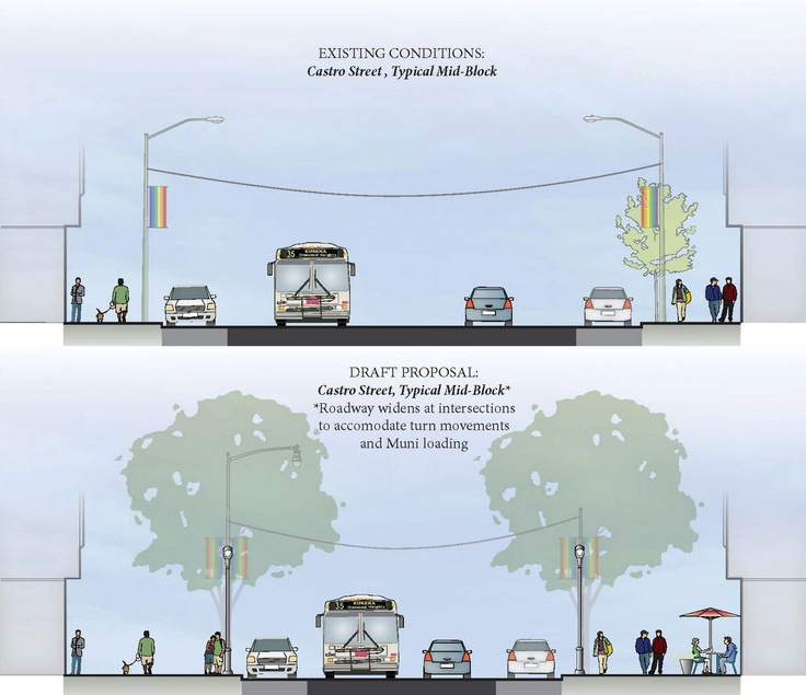 Planning Dept. Presents Draft Designs for a Ped-Friendly Castro Street