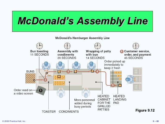 mcdonald's layout - Google Search