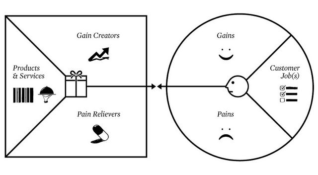 Value Proposition Canvas  Canvases
