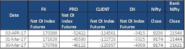 Free Stock Cash Tips|Commodity Tips|Free Intraday Tips|Financial Advisory|Intraday Trading: Open Interest in Index Futures by Ripples Financia...