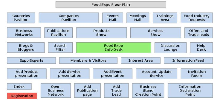 The Food Business People's Network and Expo.