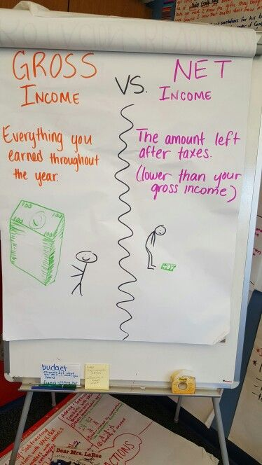 Net VS gross income anchor chart