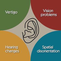 Symptoms of Inner Ear Problems
